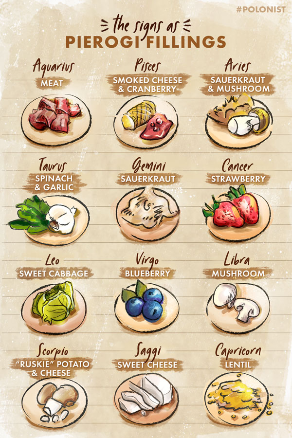 Hand drawn, illustrated Infographic about Pierogi fillings based on a zodiac sign. Illustrated by Kasia Kronenberger.